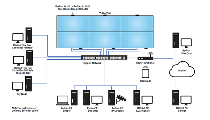 Video Wall Software - Radian Flex Application diagram